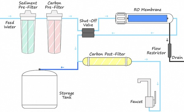 Different components of Reverse Osmosis system