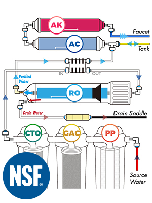 Filtration process of under sink filter