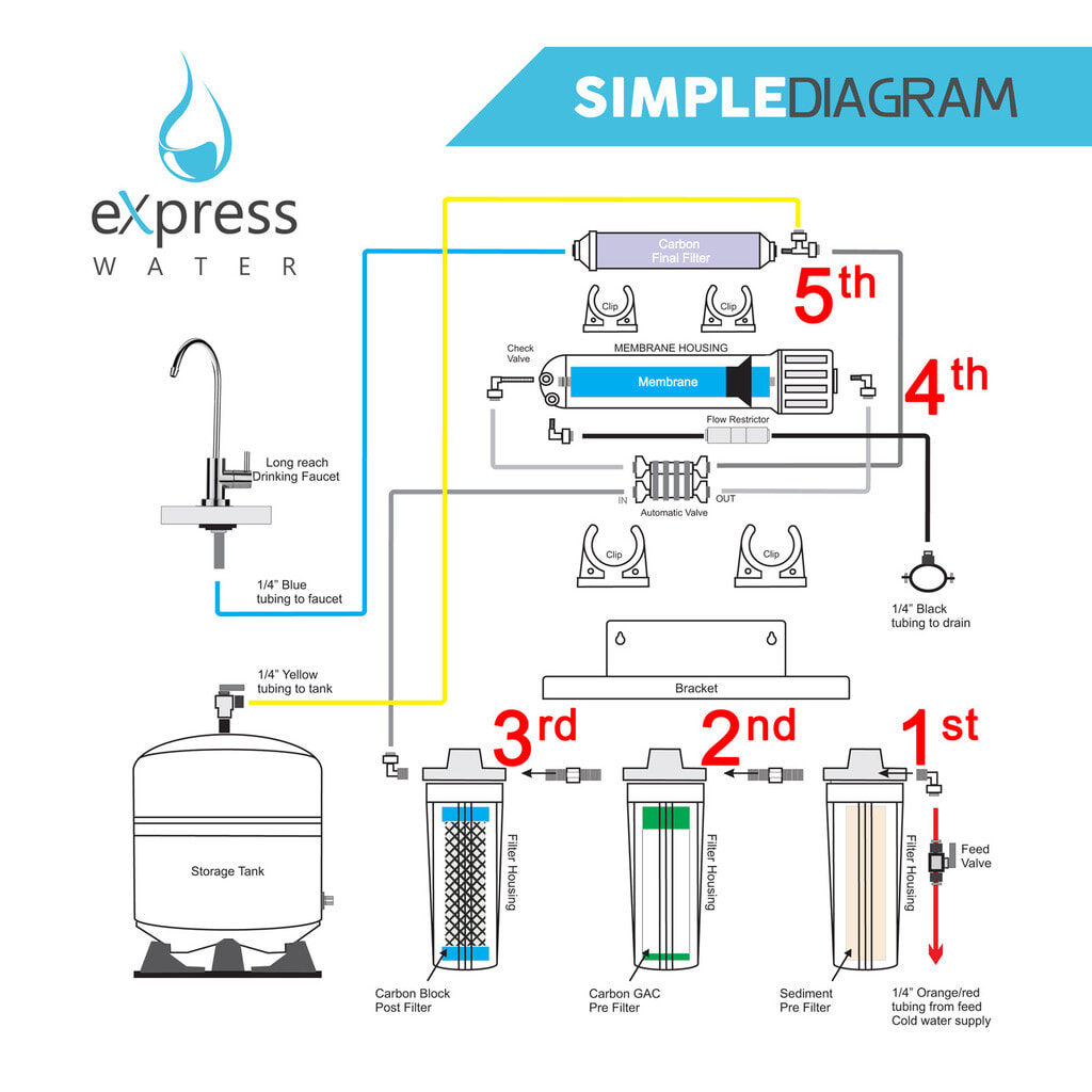 Working of reverse osmosis system