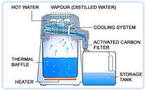 Working of water distiller